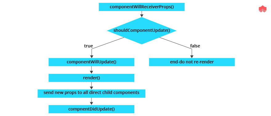 lifecycle of component re-rendering